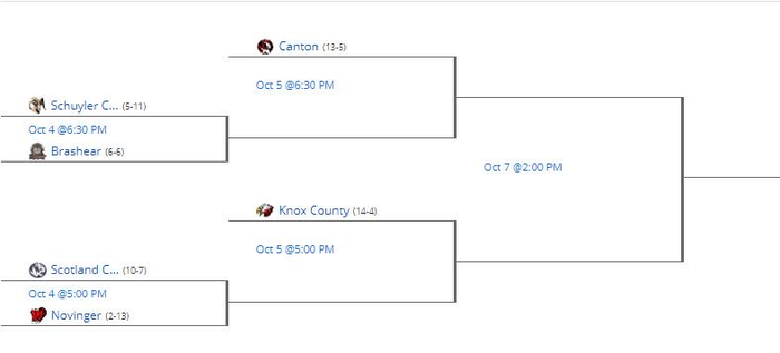 Large_district_softball_bracket