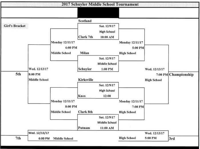 Large_2017_schuyler_r-1_8th_grade_girls_tournament_bracket