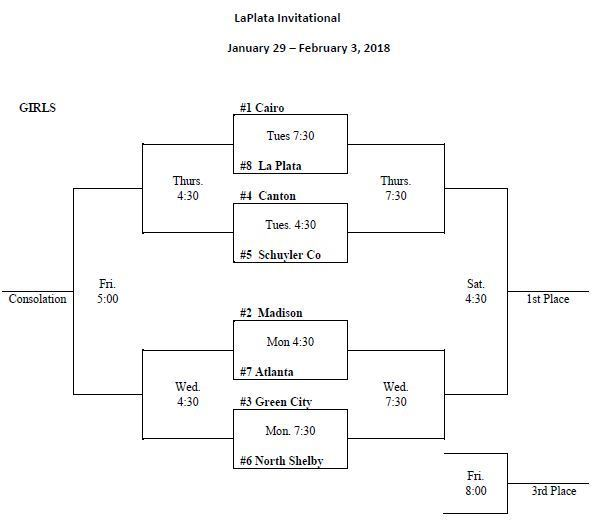 Large_la_plata_girls_basketball_bracket_2018